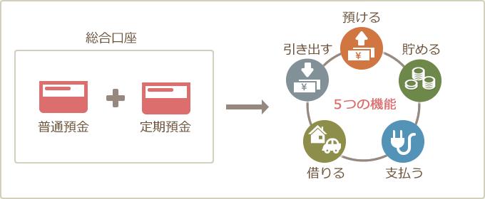 総合口座(特徴) - 筑邦銀行